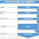 O SERMÃO E SUAS PARTES